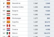 Brasil tem maior média de novas mortes por Covid-19 em 6 meses